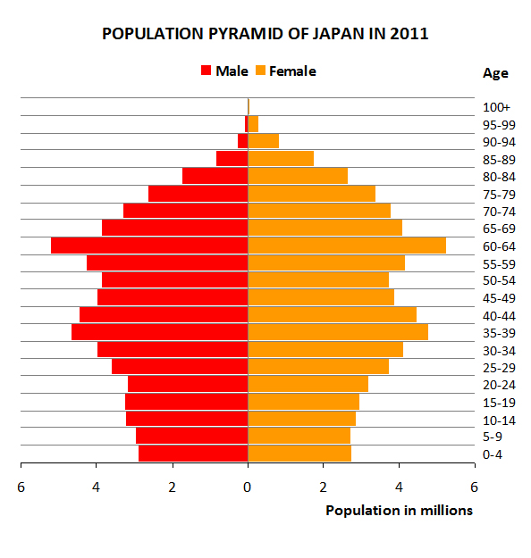 how to say total population in japanese